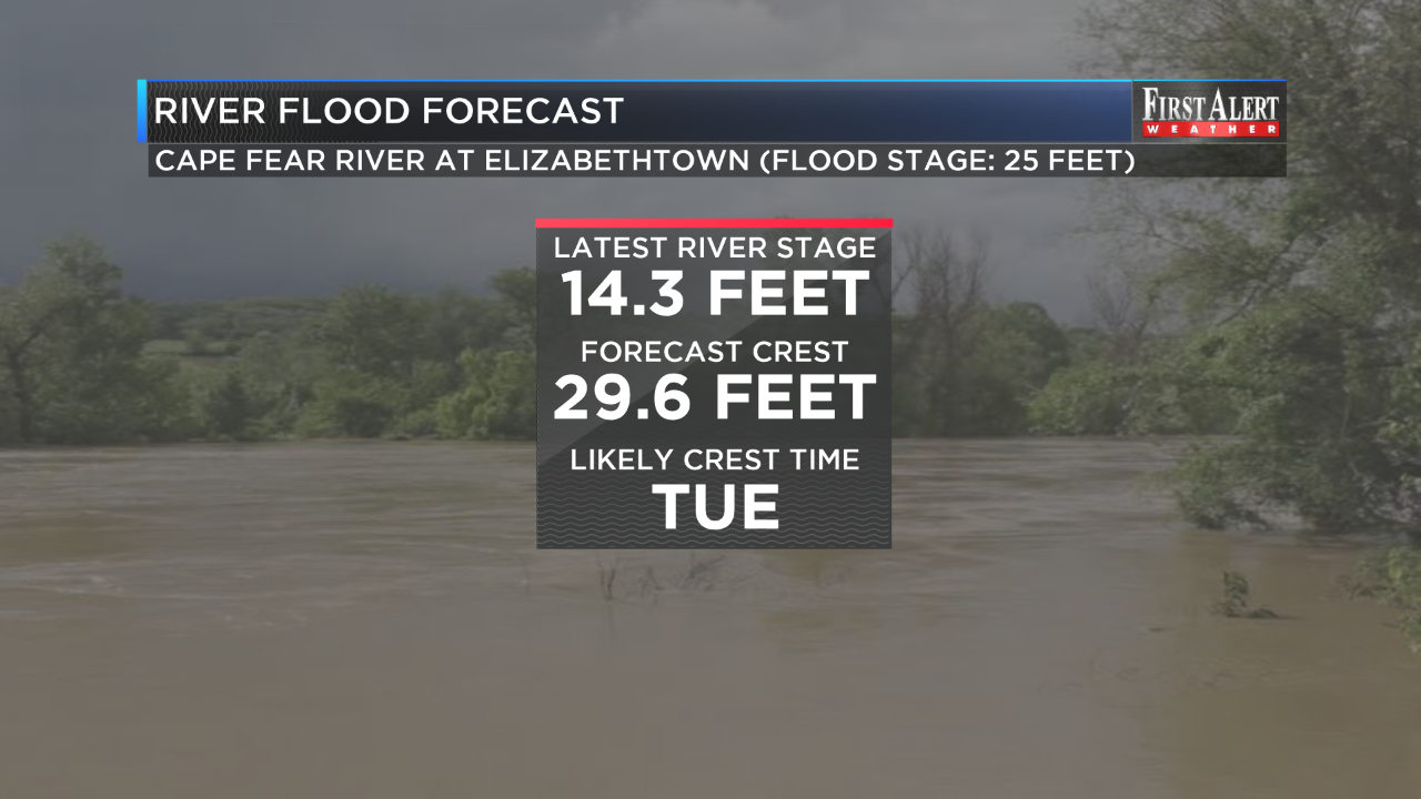 Moderate flooding is likely by Tuesday along the Cape Fear River in Elizabethtown. (Source: WECT)