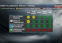 First Alert Forecast: dry days ahead, massive river flooding continues