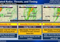 NWS: Tornadoes, hail, 60+ mph winds possible as storm cell marches across Texas