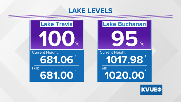 lake levels sunpm