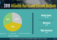 NOAA Predicts 'Near-Normal' 2019 Atlantic Hurricane Season