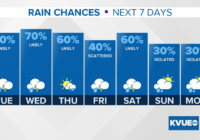 Severe storms and flash flooding possible this week