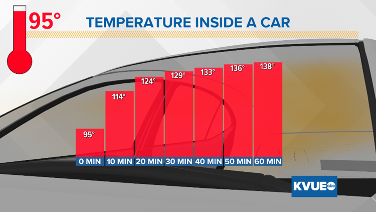 temps in car