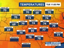 Current Temperatures, DMA