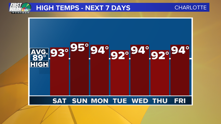 7 DAY HIGHS