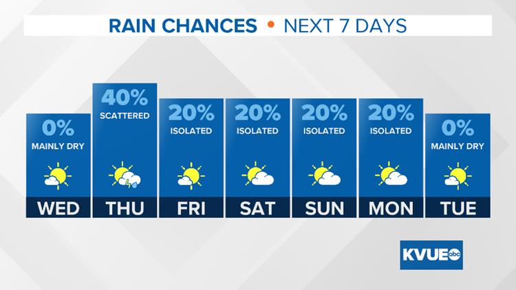 Rain Chances Next 7 Days