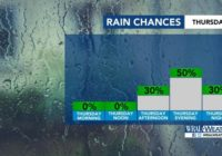 Heavy rain, severe weather tonight could bring us a much milder weekend