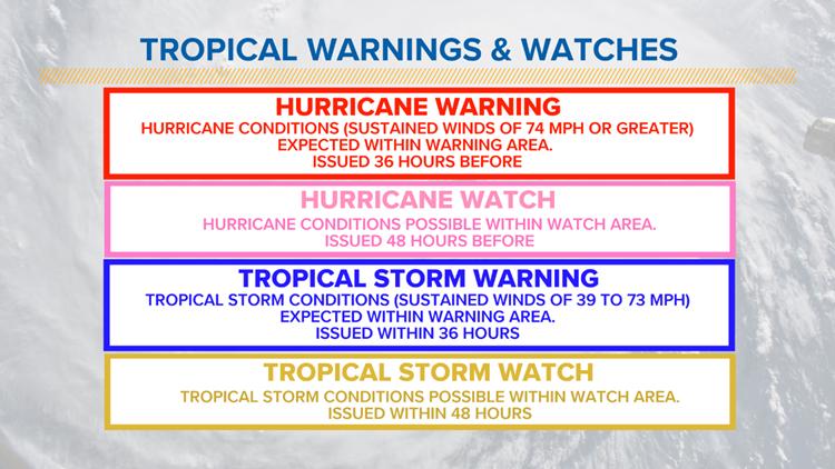 tropical warnings v watches