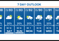 Houston Forecast: Flash Flood Watch remains in effect through this evening