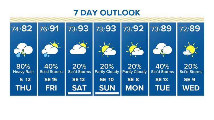 7-day for Thursday, Sept. 19, 2019