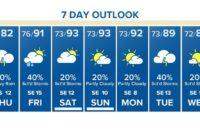 Houston Forecast: Flash Flood Warning until 12 p.m. as heavy rain returns