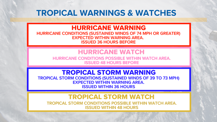 tropical warnings v watches
