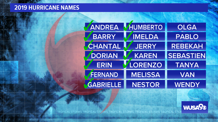 Hurricane Names