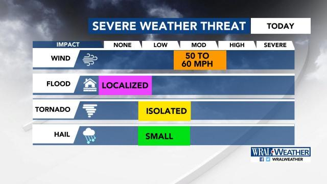 Threats for severe weather on Tuesday
