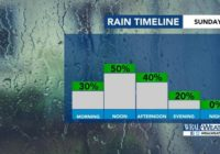Severe weather possible Sunday afternoon, but dry evening on tap