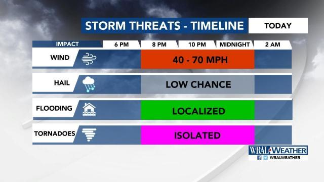 Risks of Halloween storms