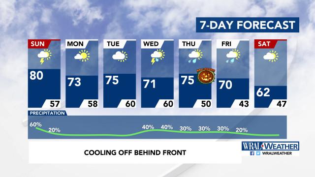 7-Day Forecast