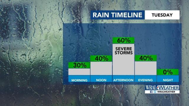 Timeline of rain on Tuesday