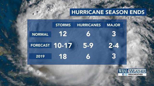 2019 hurricane season stats