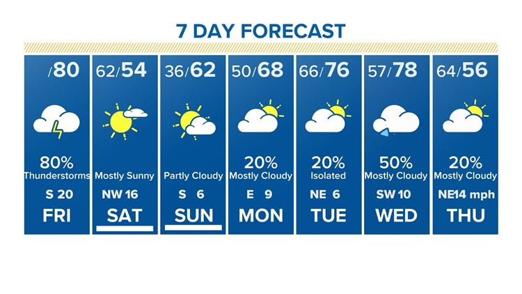7-day forecast for Houston as of 6 a.m. Jan 10 2020