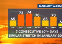 Warm stretch: 7 consecutive days of 60+ degree days ahead, severe weather possible