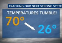 70s to 20s: Roller coaster temperatures, severe weather on tap