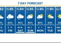 Houston Forecast: Scattered downpours this weekend due to tropical storm in the Gulf