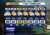 Tropical Storm Fay heads northeast, weekend will see temperatures in the 90s