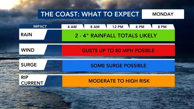 What to expect at the NC coast Monday
