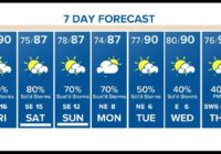Houston Forecast: Scattered downpours due to Hurricane Hanna in the Gulf