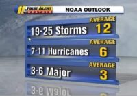 Expect one of the most active hurricane seasons in 20+ years, NOAA says