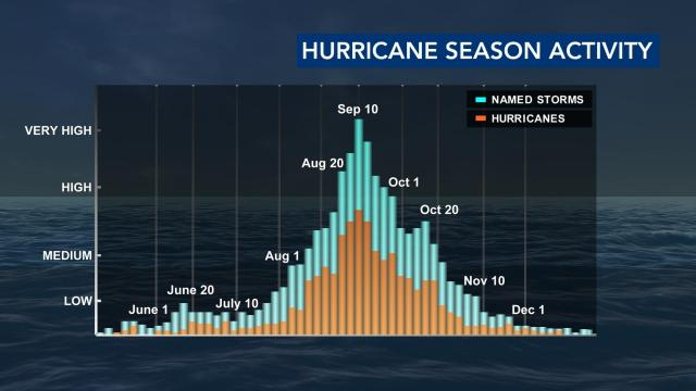 Hurricane season is only just beginning.