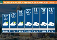 FORECAST: Flooding Rains on the way Thursday