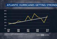 Warming Atlantic gives hurricanes more energy