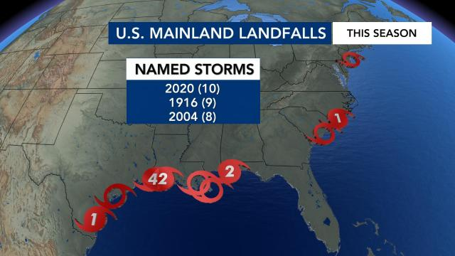 Ten storms have reached the US mainland this season