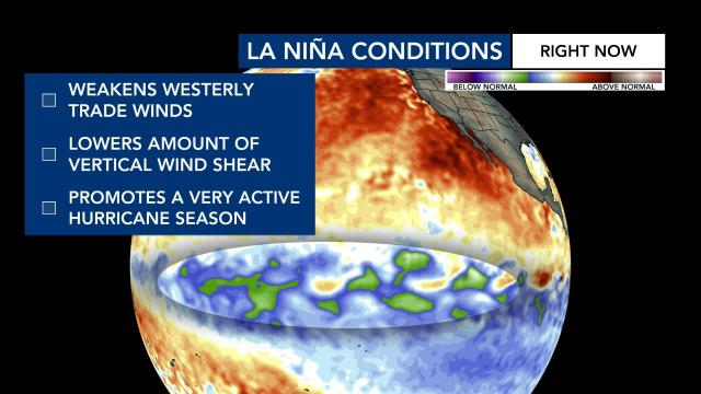 La Nina conditions currently promote an active hurricane season.