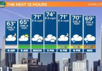 FORECAST: Flash Flood Watch in effect for parts of the area.