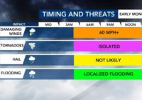 Damaging winds, localized flooding and isolated tornados possible overnight, early Monday