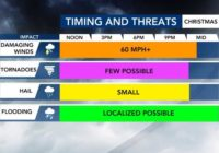 Severe thunderstorms march east across NC; tornadoes possible through 10 p.m.