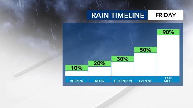 Rain chances on Friday, Dec. 4