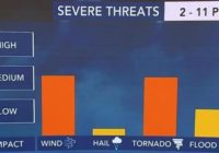 NC braces for threat of severe thunderstorms, tornadoes on Christmas Eve