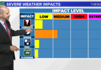 Panovich: Severe weather likely Tuesday across Charlotte area