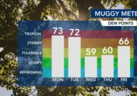 Stormy, humid weather returns: Triangle under Level 1 severe weather threat Tuesday