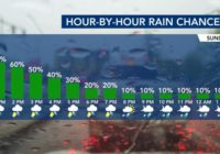 Thunderstorms and flooding threaten evening commute
