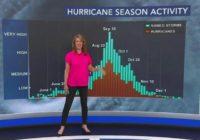 Storm names, rip current dangers, even snow: Friday marks peak of hurricane season