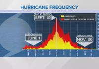 The historic peak of hurricane season is Sept. 10